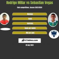 Rodrigo Millar vs Sebastian Vegas h2h player stats