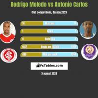 Rodrigo Moledo vs Antonio Carlos h2h player stats