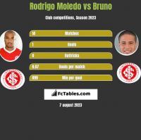 Rodrigo Moledo vs Bruno h2h player stats