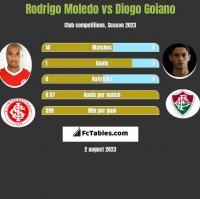 Rodrigo Moledo vs Diogo Goiano h2h player stats