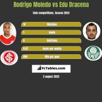 Rodrigo Moledo vs Edu Dracena h2h player stats