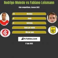 Rodrigo Moledo vs Fabiano Leismann h2h player stats