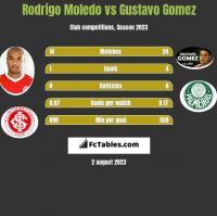 Rodrigo Moledo vs Gustavo Gomez h2h player stats