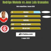 Rodrigo Moledo vs Jose Luis Granados h2h player stats