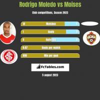 Rodrigo Moledo vs Moises h2h player stats