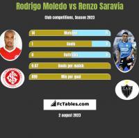Rodrigo Moledo vs Renzo Saravia h2h player stats