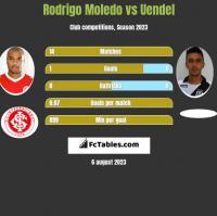 Rodrigo Moledo vs Uendel h2h player stats