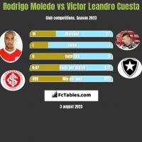 Rodrigo Moledo vs Victor Leandro Cuesta h2h player stats