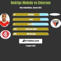 Rodrigo Moledo vs Emerson h2h player stats