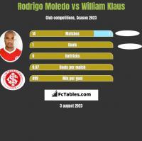 Rodrigo Moledo vs William Klaus h2h player stats