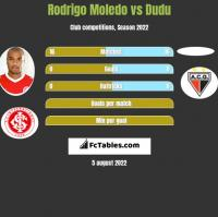 Rodrigo Moledo vs Dudu h2h player stats
