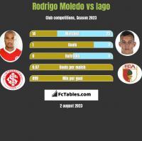 Rodrigo Moledo vs Iago h2h player stats
