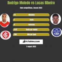 Rodrigo Moledo vs Lucas Ribeiro h2h player stats