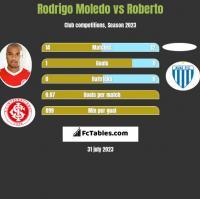 Rodrigo Moledo vs Roberto h2h player stats