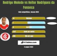 Rodrigo Moledo vs Heitor Rodrigues da Fonseca h2h player stats