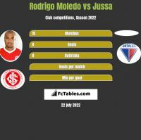 Rodrigo Moledo vs Jussa h2h player stats
