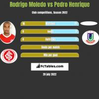Rodrigo Moledo vs Pedro Henrique h2h player stats