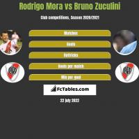 Rodrigo Mora vs Bruno Zuculini h2h player stats