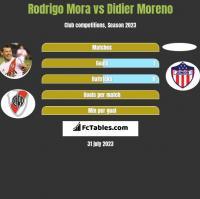 Rodrigo Mora vs Didier Moreno h2h player stats
