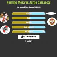 Rodrigo Mora vs Jorge Carrascal h2h player stats