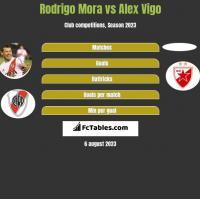 Rodrigo Mora vs Alex Vigo h2h player stats
