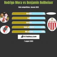 Rodrigo Mora vs Benjamin Rollheiser h2h player stats