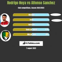 Rodrigo Noya vs Alfonso Sanchez h2h player stats