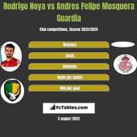 Rodrigo Noya vs Andres Felipe Mosquera Guardia h2h player stats