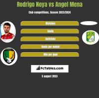 Rodrigo Noya vs Angel Mena h2h player stats