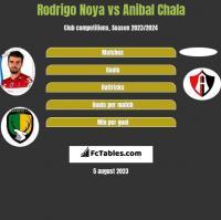 Rodrigo Noya vs Anibal Chala h2h player stats