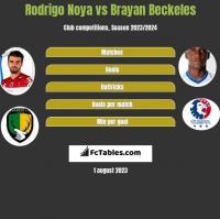 Rodrigo Noya vs Brayan Beckeles h2h player stats