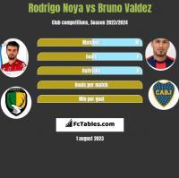 Rodrigo Noya vs Bruno Valdez h2h player stats