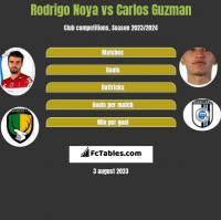 Rodrigo Noya vs Carlos Guzman h2h player stats