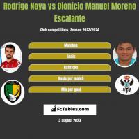 Rodrigo Noya vs Dionicio Manuel Moreno Escalante h2h player stats