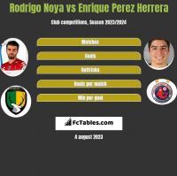 Rodrigo Noya vs Enrique Perez Herrera h2h player stats