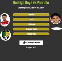 Rodrigo Noya vs Fabricio h2h player stats