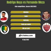 Rodrigo Noya vs Fernando Meza h2h player stats