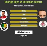 Rodrigo Noya vs Fernando Navarro h2h player stats