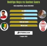 Rodrigo Noya vs Gaston Sauro h2h player stats