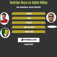 Rodrigo Noya vs Guido Milan h2h player stats