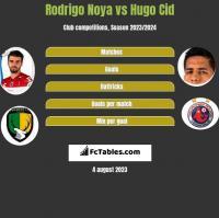 Rodrigo Noya vs Hugo Cid h2h player stats