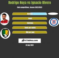 Rodrigo Noya vs Ignacio Rivero h2h player stats