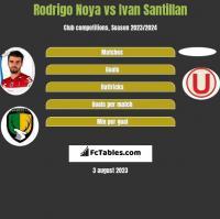 Rodrigo Noya vs Ivan Santillan h2h player stats