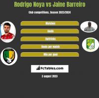 Rodrigo Noya vs Jaine Barreiro h2h player stats
