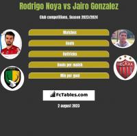 Rodrigo Noya vs Jairo Gonzalez h2h player stats