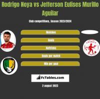 Rodrigo Noya vs Jefferson Eulises Murillo Aguilar h2h player stats