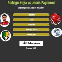 Rodrigo Noya vs Jesus Paganoni h2h player stats