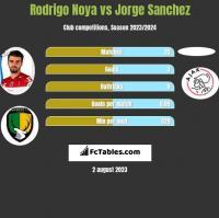 Rodrigo Noya vs Jorge Sanchez h2h player stats
