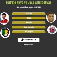 Rodrigo Noya vs Jose Arturo Rivas h2h player stats