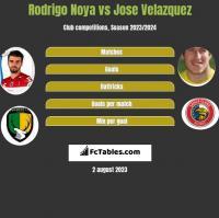 Rodrigo Noya vs Jose Velazquez h2h player stats